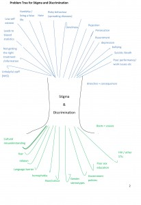 A problem tree - click for high resolution version